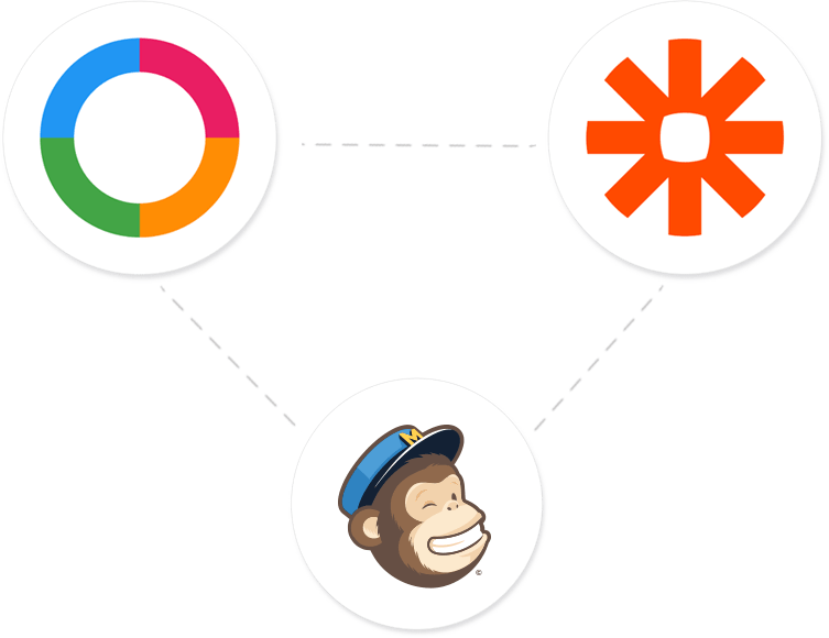 Zapier+Ordering+Mailchimp Integration in Ordering Online System