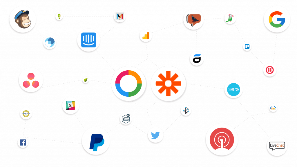 Ordering Online System Integrations, Twillio, Zapier, Paypal, Slack, Google Docs & Much More, Thru Zapier